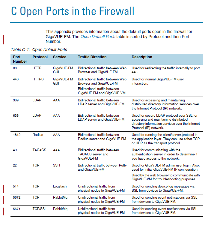 FM: Open ports on Fabric Manager